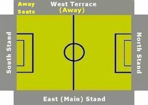Ground Layout of Forest Green Rovers