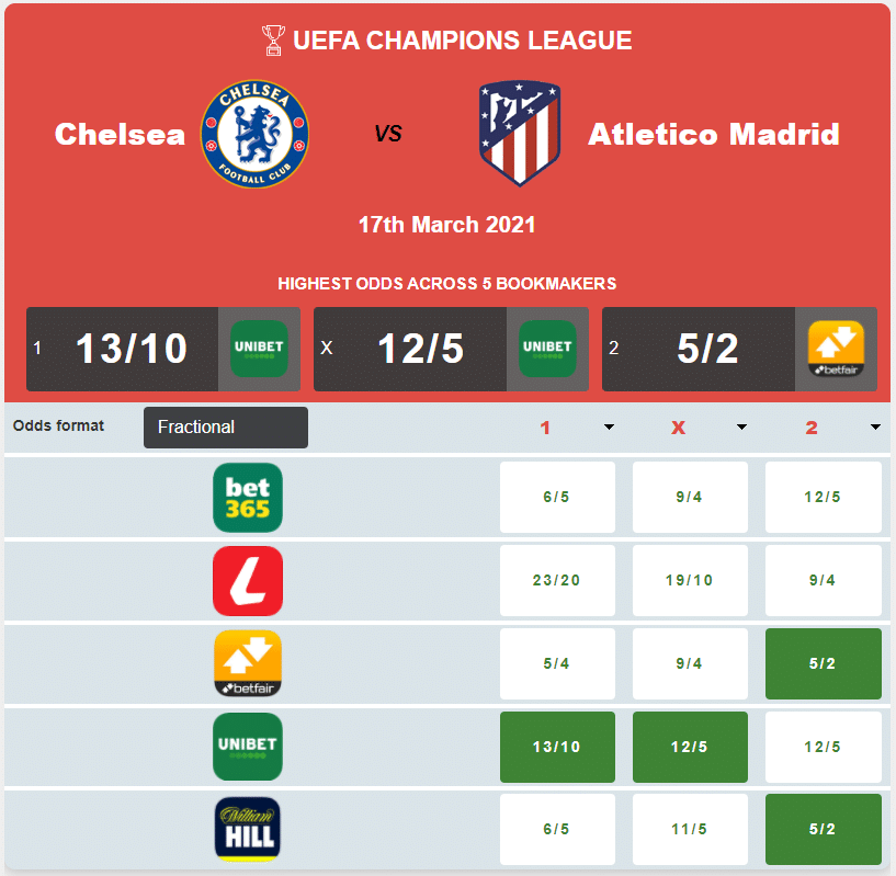 How to get the Best betting Odds? Check out our comparison tool